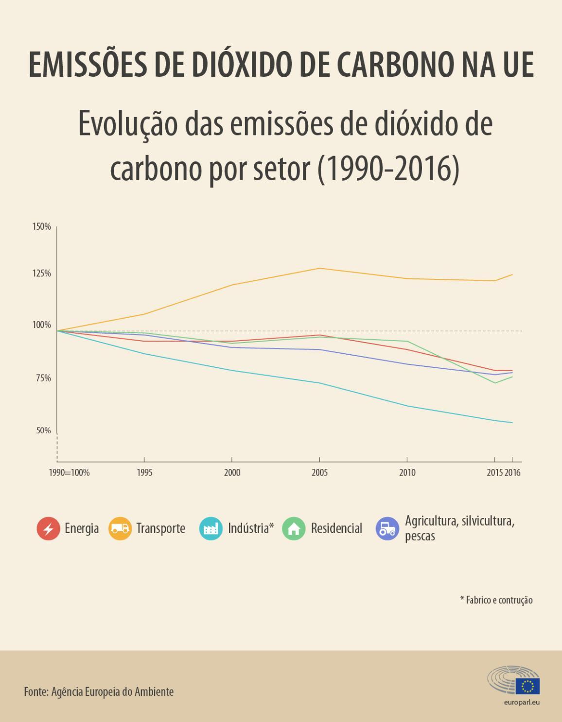 Infografia sobre emissões de dióxido de carbono na UE
