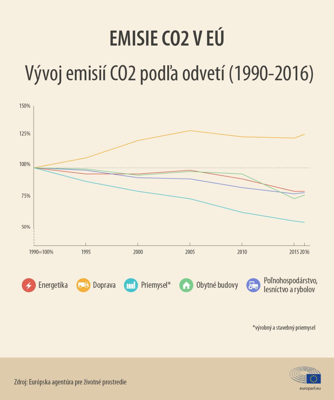 graf o vývoji emisií vo viacerých odvetviach