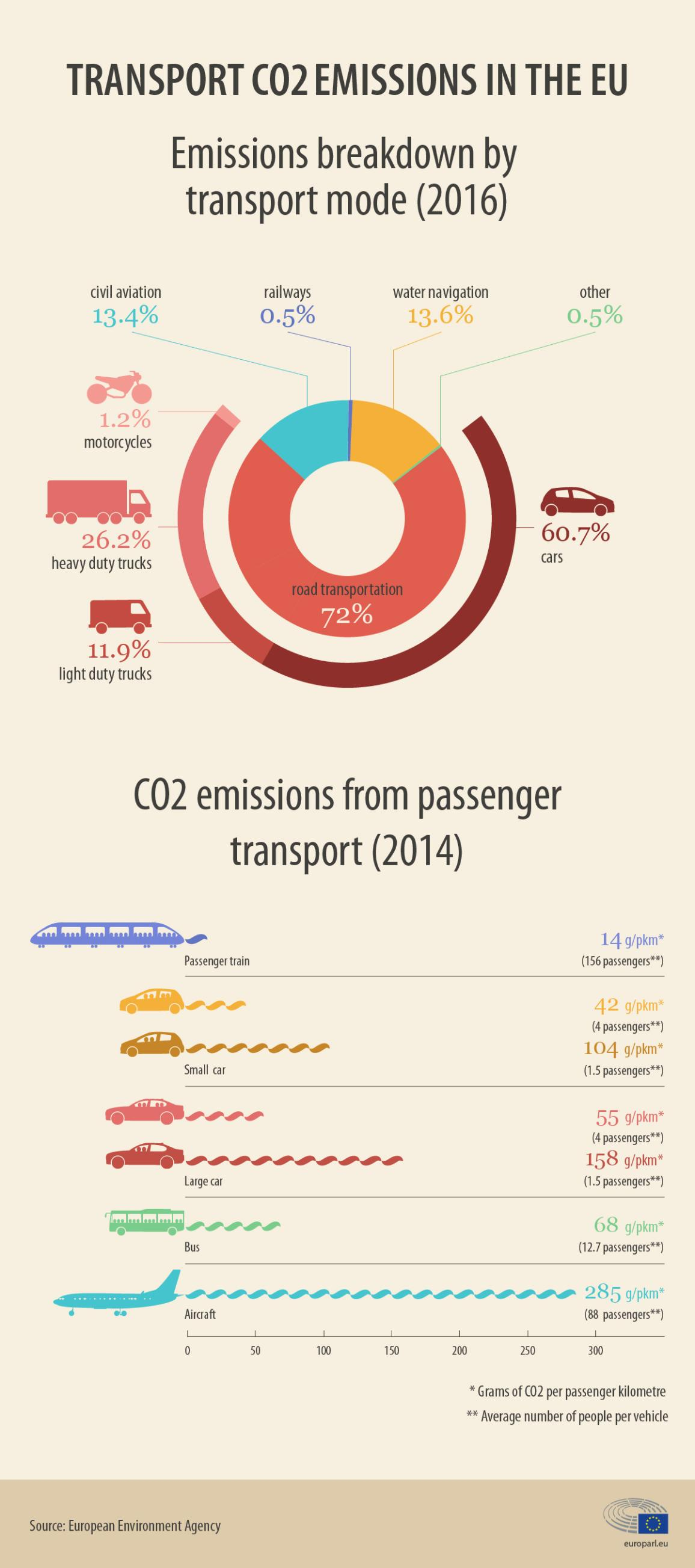 infographic on CO2 emissions in the European Union
