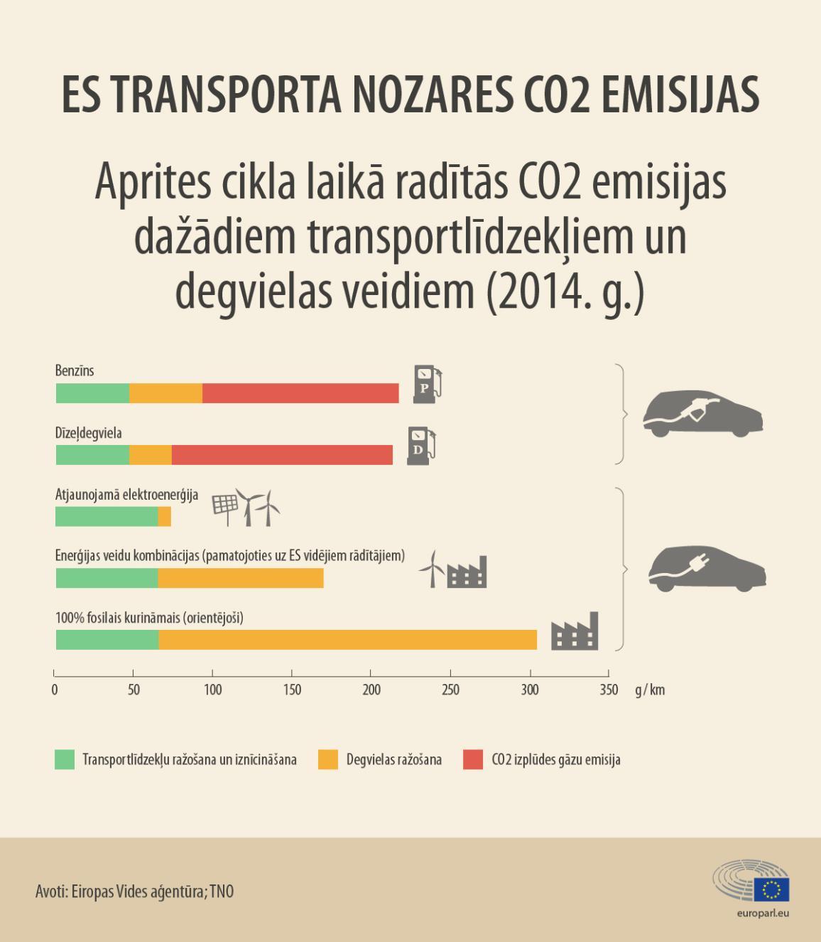 Infografika: Automobiļu radītās emisijas pēc degvielas veidiem un elektriskiem automobiļiem.