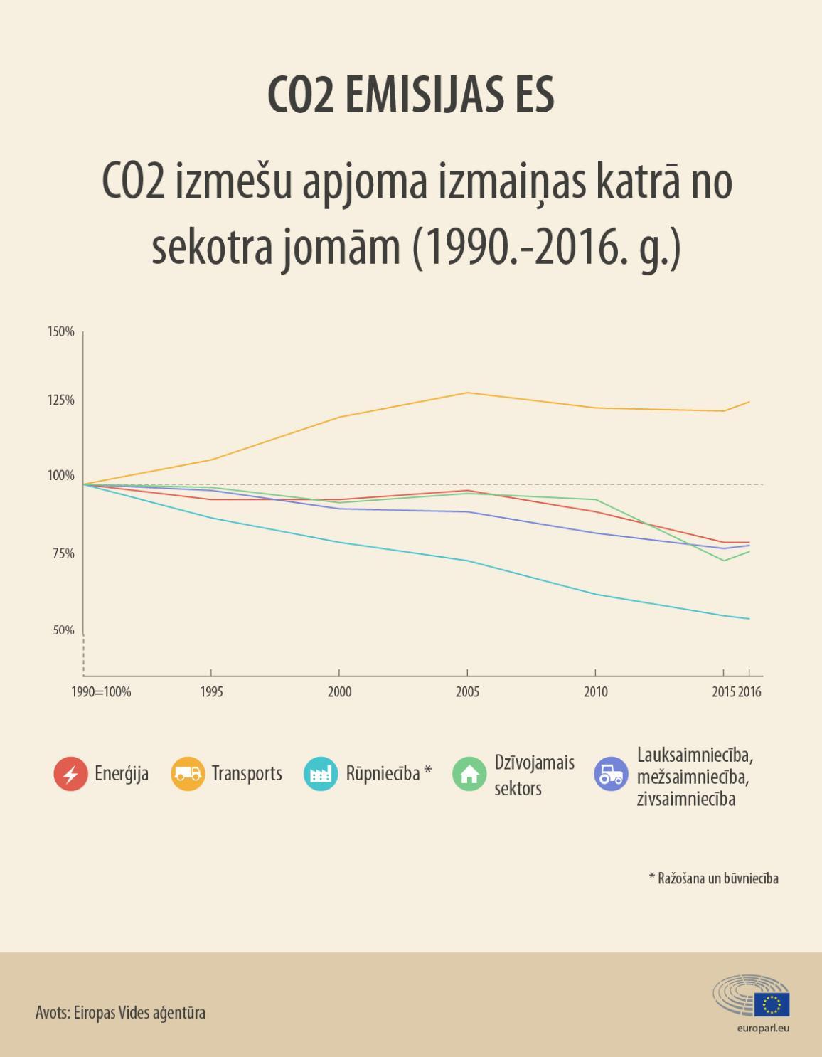 Infografika: CO2 izmešu apjoma izmaiņas katrā no sektora jomām (1990.-2016.g.).