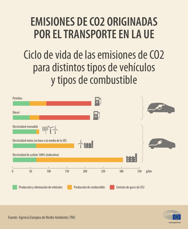 Infografía: Ciclo de vida de las emisiones de CO2 según los vehículos y combustibles