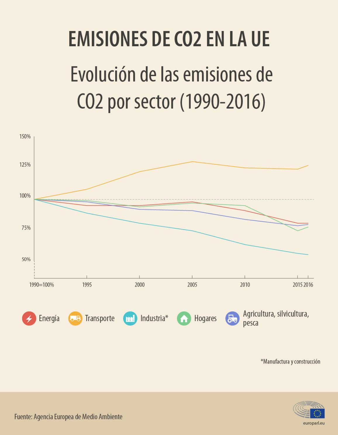 Infografía: Evolución de las emisiones de CO2 por sector (1990-2016)