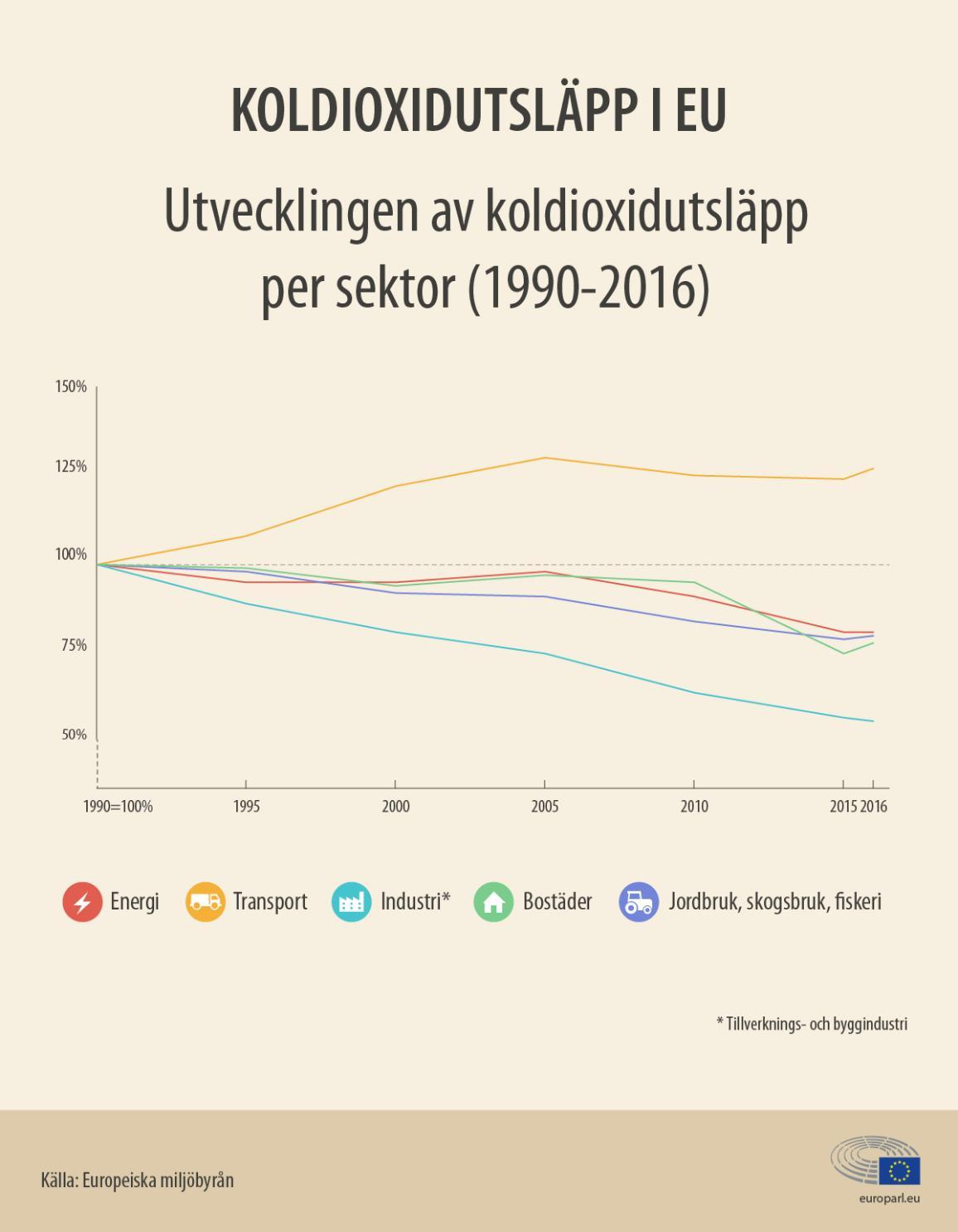 Nyhetsgrafik om utvecklingskurvan av koldioxidutsläpp inom EU - sektorsvis (1990-2016).