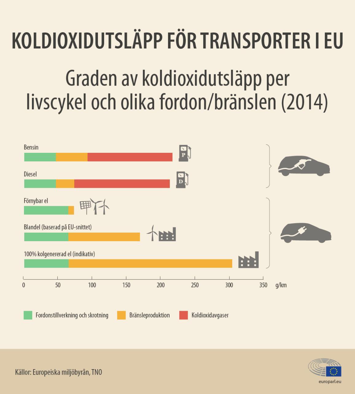Nyhetsgrafik: Koldioxidutsläpp från bilar beroende på bränsletyp och för elbilar