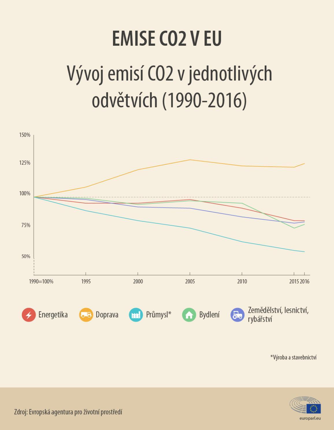 Infografika vývoj emisí CO2