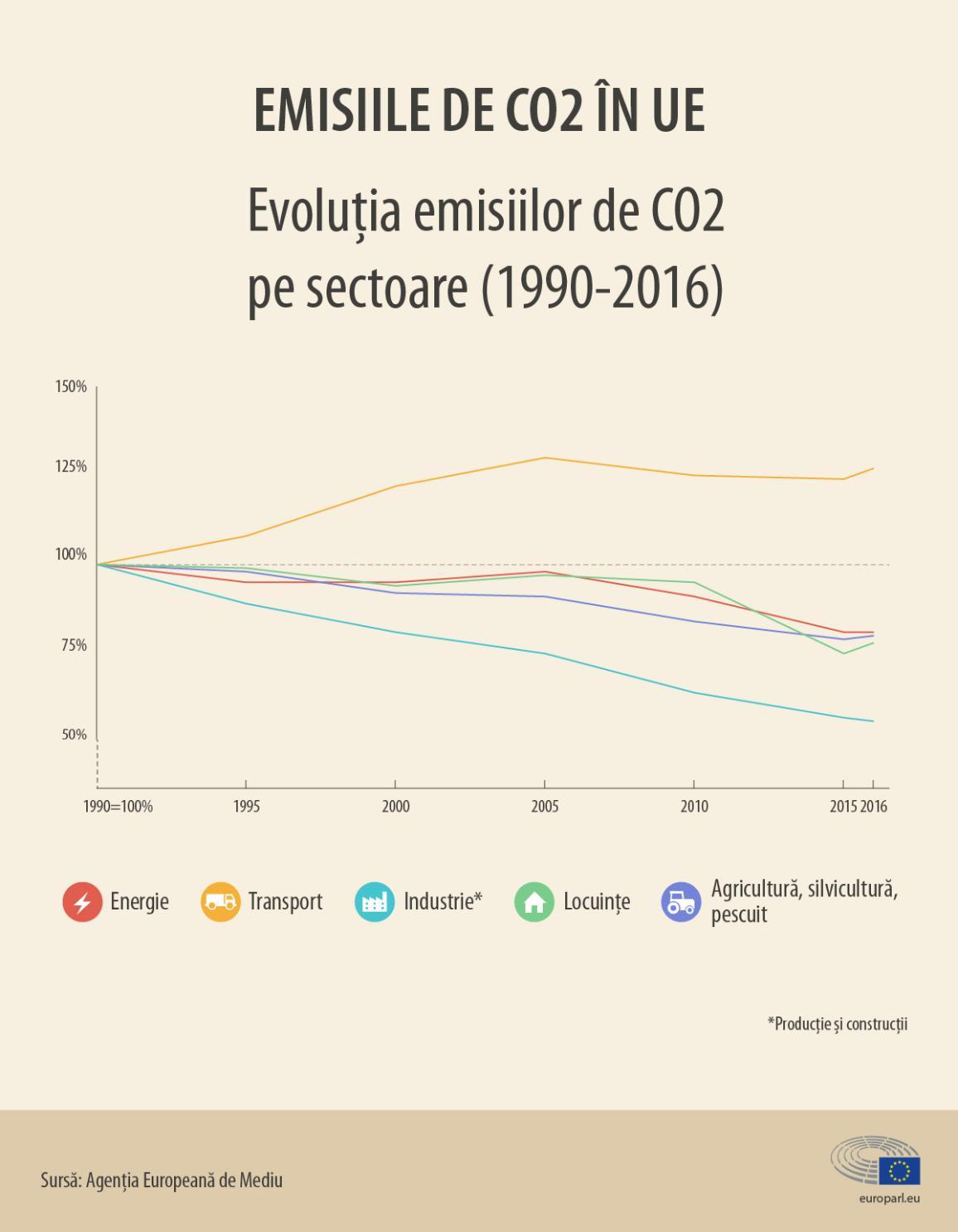 evoluția emisiilor de CO2 în UE pe sectoare (1990-2016)