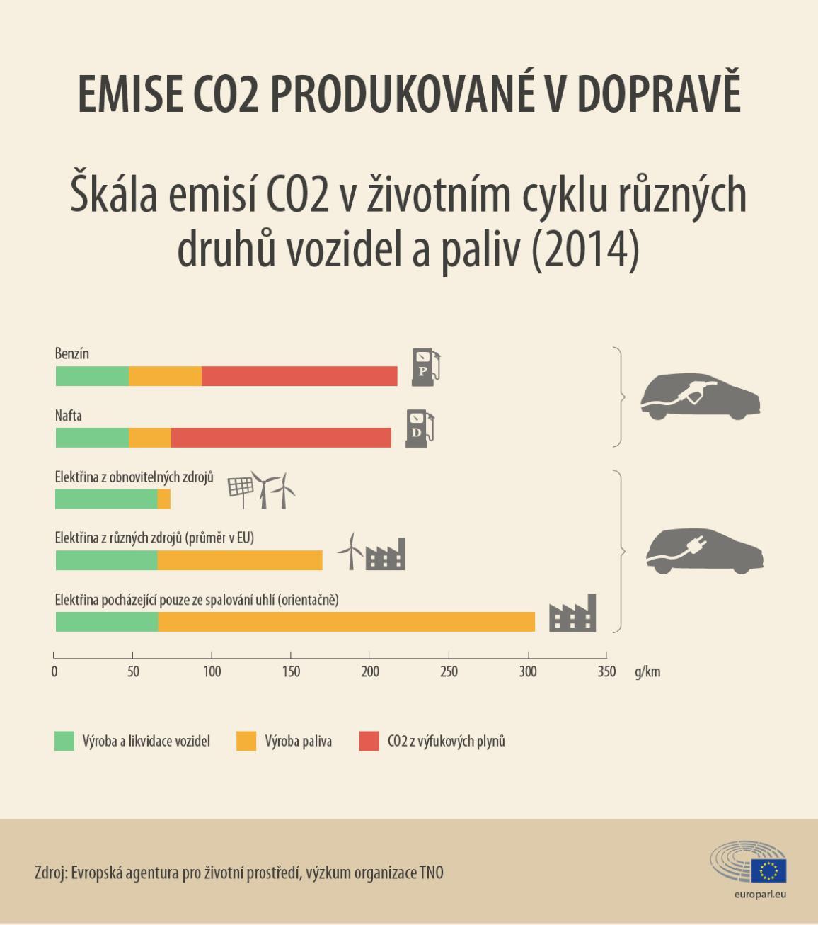 Emise CO2: životní cyklus aut na různý pohon