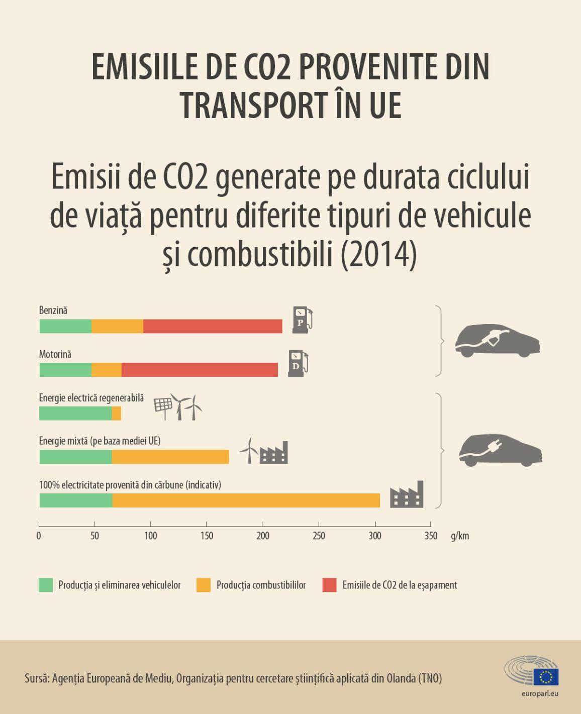 Emisii de CO2 pe tipuri de combustibili