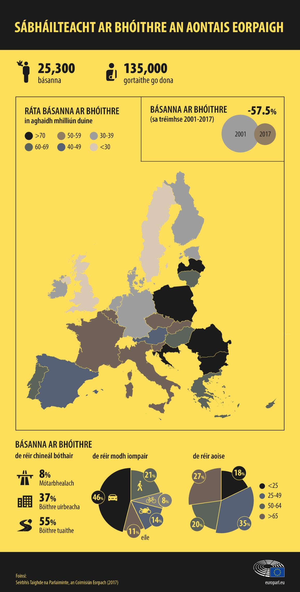 infographic on road safety in the European Union