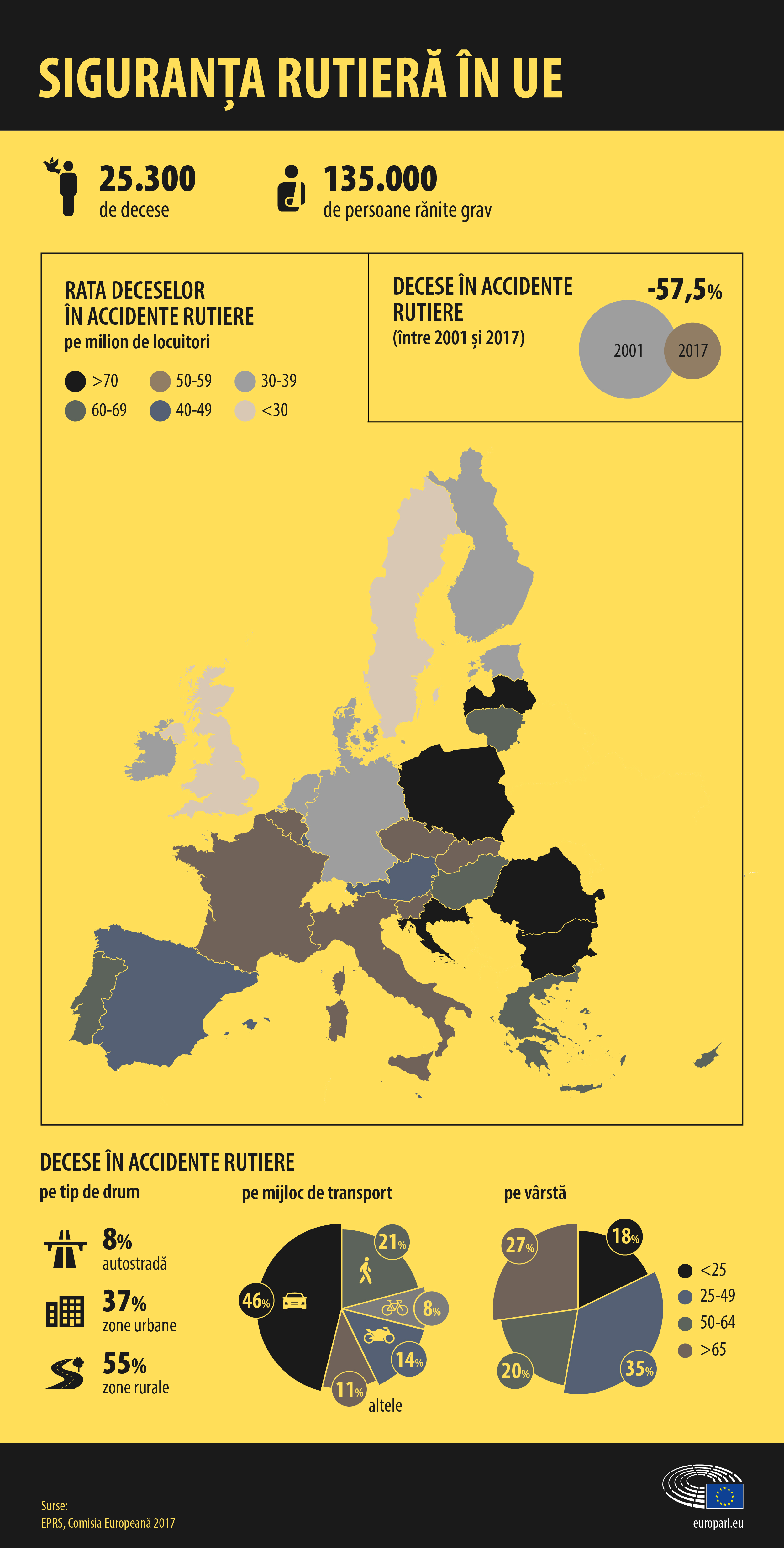 Decese Rutiere Statistici Ue Actualitate Parlamentul European