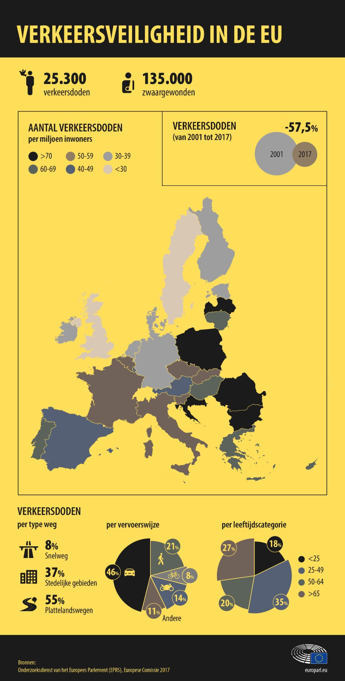 Infografiek over het aantal verkeersongevallen per EU-land, type weg, vervoerswijze en leeftijd.