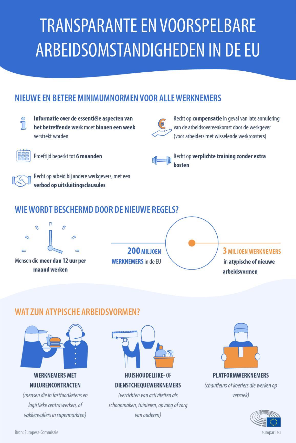 Infografiek over arbeidsomstandigheden