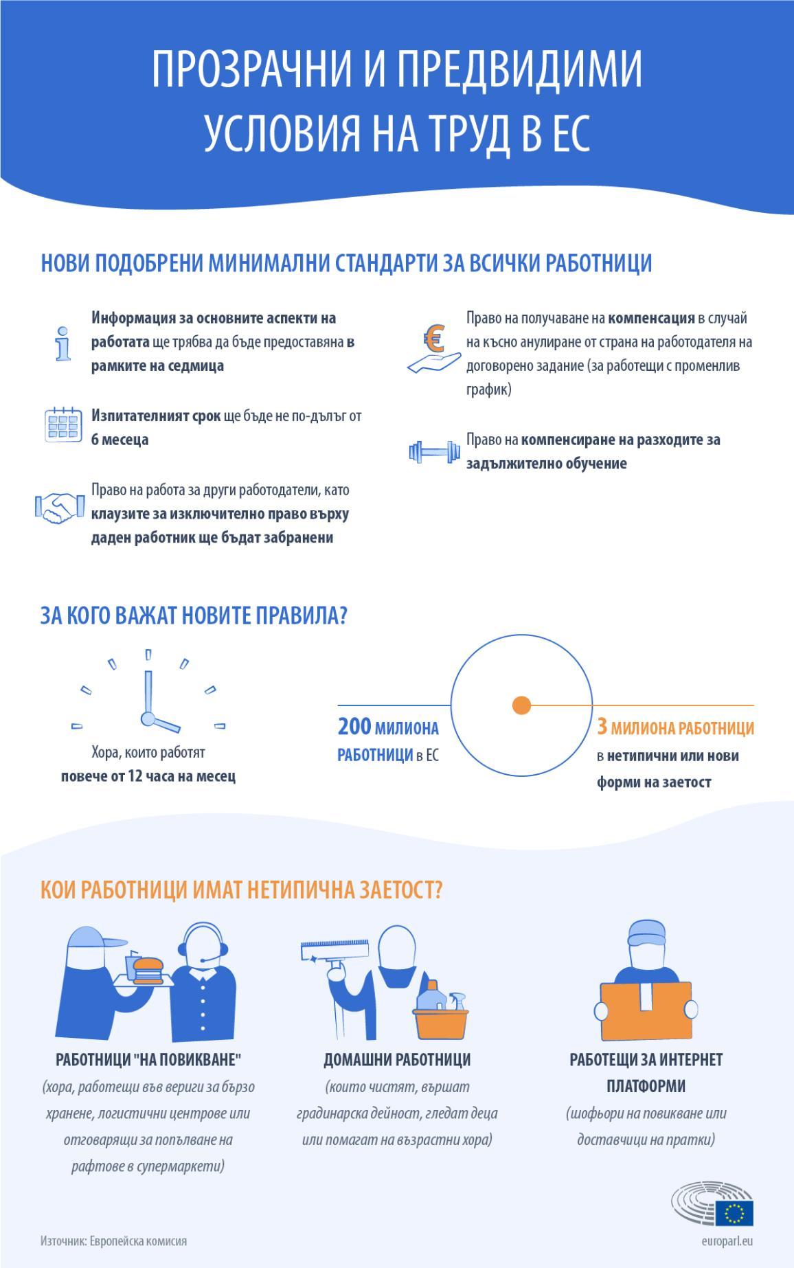 Инфографика за условията на труд за нестандартни форми на заетост и работещите в гиг икономиката в Европейския съюз