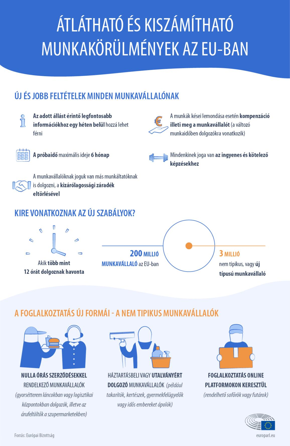infographic on working conditions in the European Union