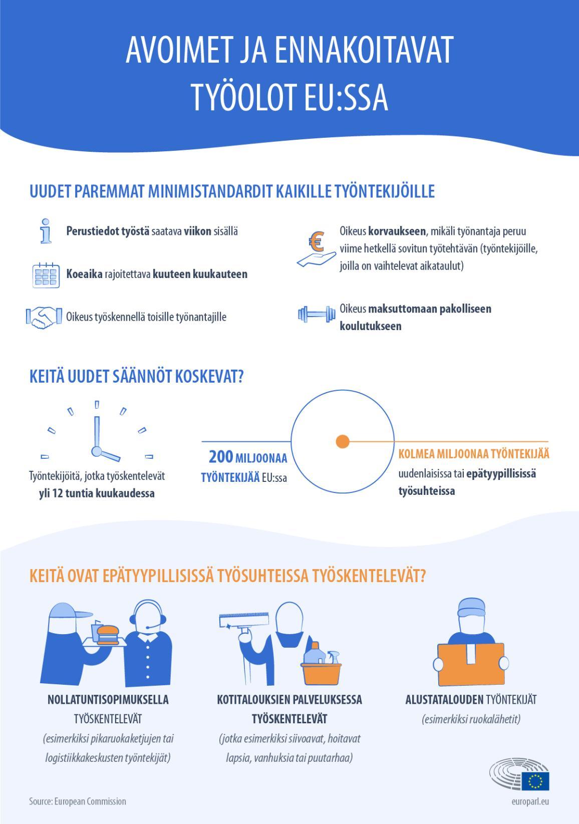 Infografiikka: uudet EU-tason minimistandardit työehdoille epätyypillisissä työsuhteissa (esimerkiksi alustatalouden työntekijät)