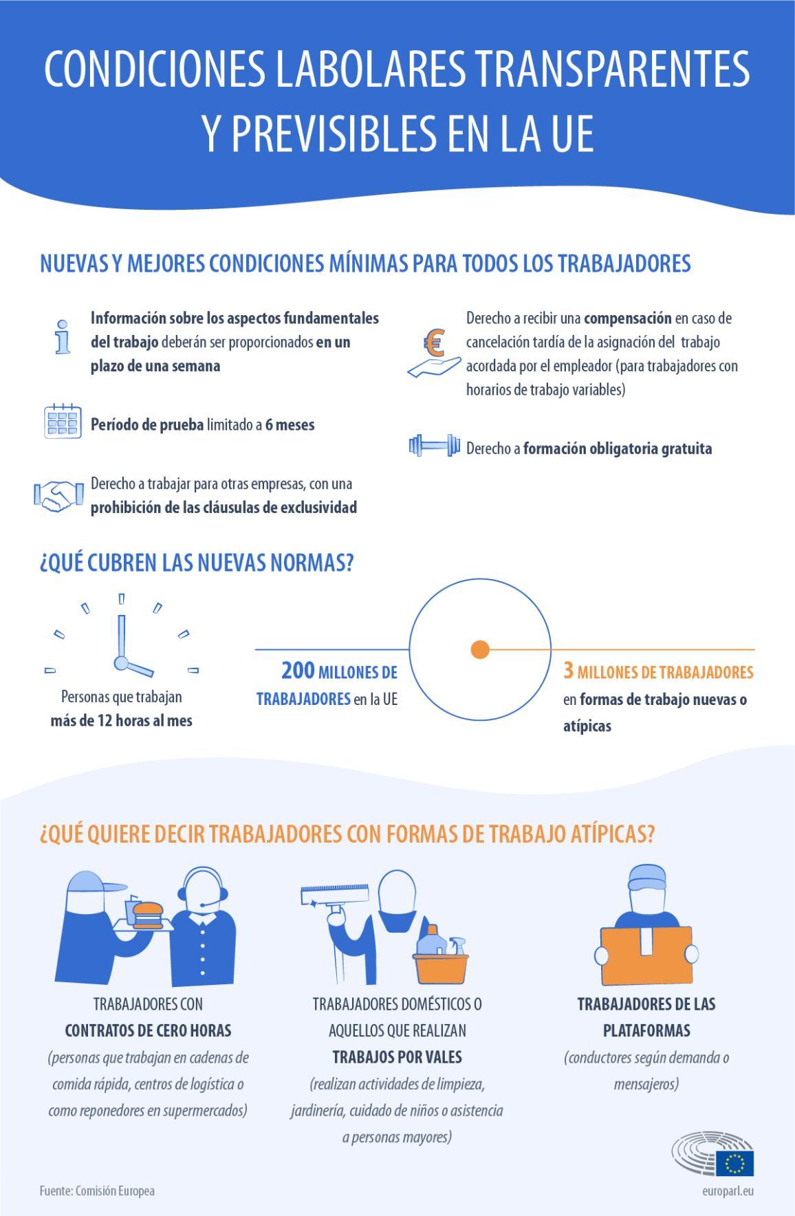 Infografía: Nuevos derechos para los trabajadores de la gig economy con contratos de trabajo atípicos