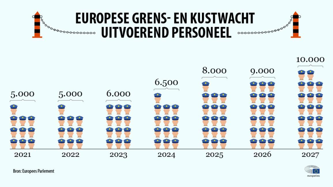 Infografiek over Europese grens- en kustwacht.