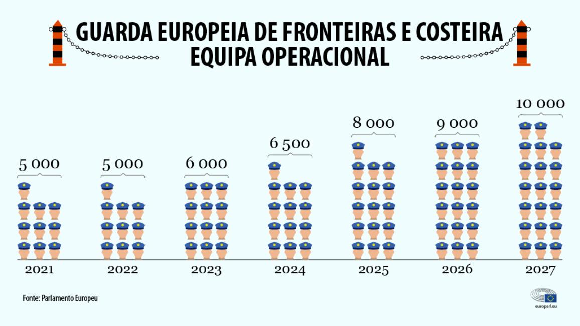 dez mil guardas para reforçar as fronteiras externas da UE