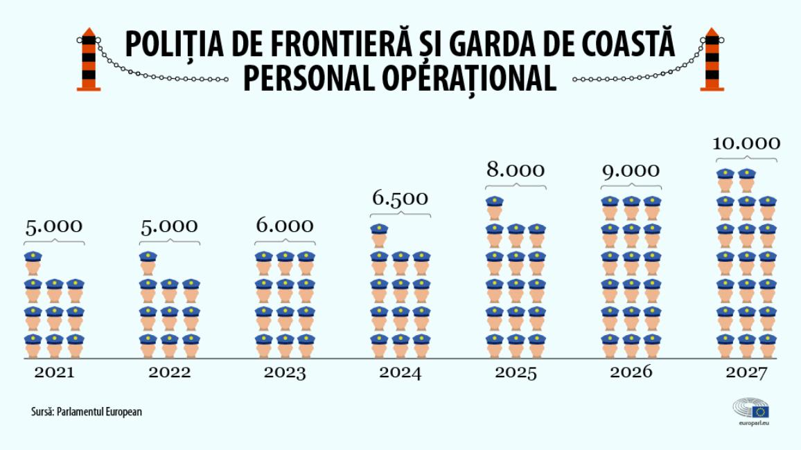 infographic on European Border and Coast Guard - Operational Staff