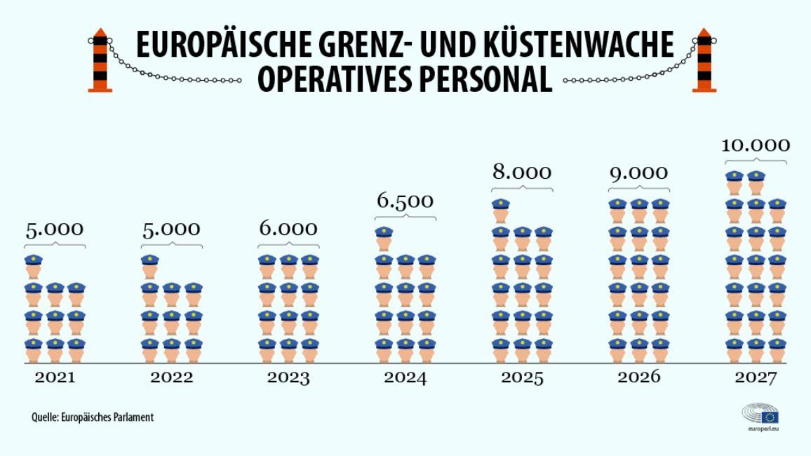 Europäische Grenz- und Küstenwache - Operatives Personal 2021-2027