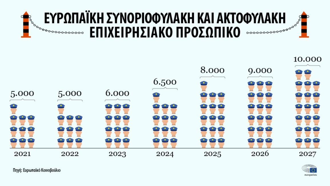 Ευρωπαϊκή Συνοριοφυλακή και Ακτοφυλακή - Επιχειρησιακό Προσωπικό