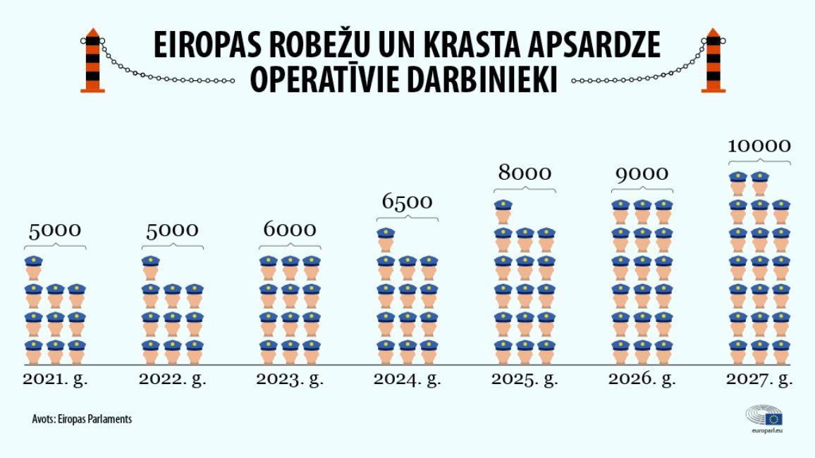 Infografika: ES Robežu un krasta apsardzes operatīvā personāla izveide no 2021. līdz 2027. gadam.