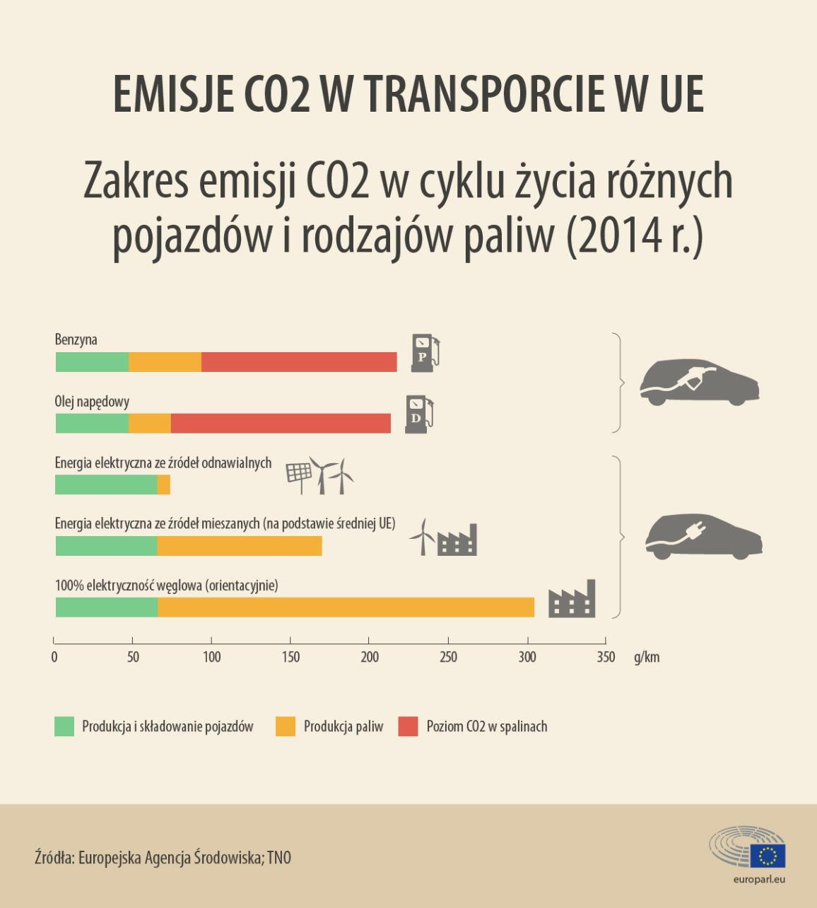 infographic on CO2 emission in the European Union