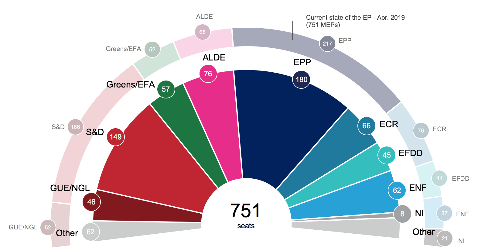 New seat projections for the next European Parliament EU28