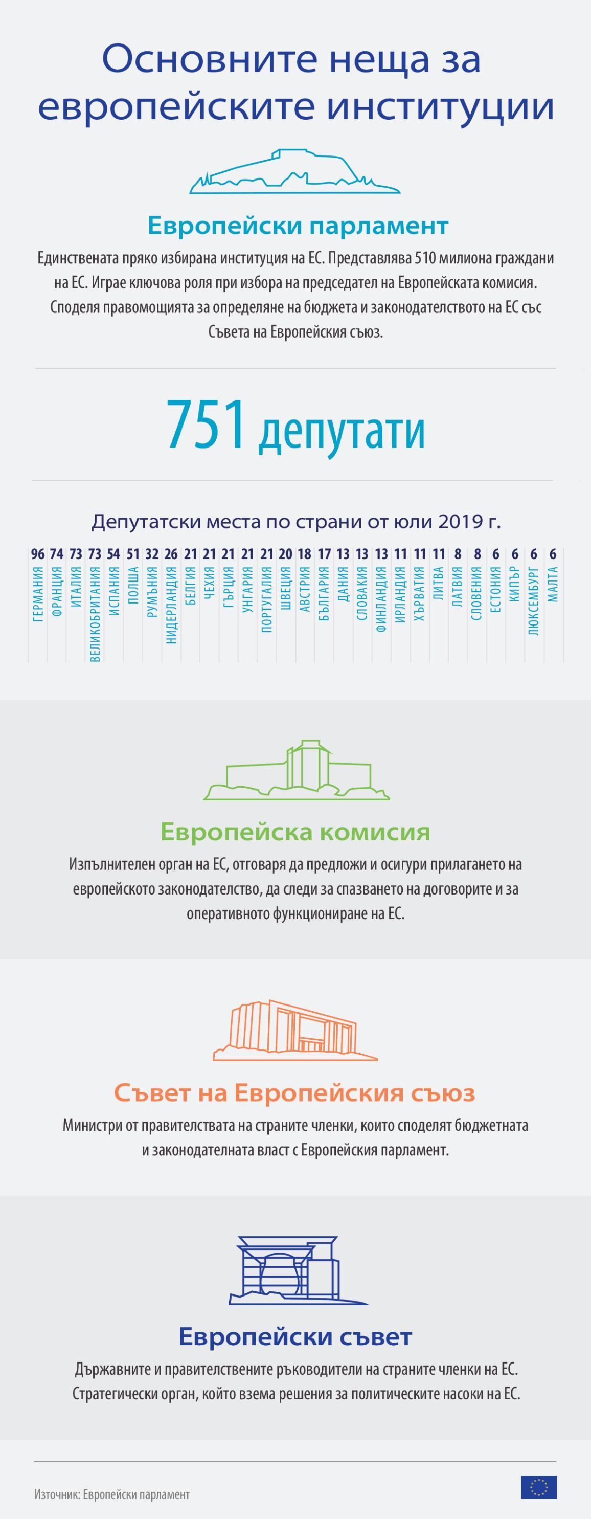 Инфографика за ролята на европейските институции (Парламент, Комисия, Съвет на ЕС и Европейски съвет)
