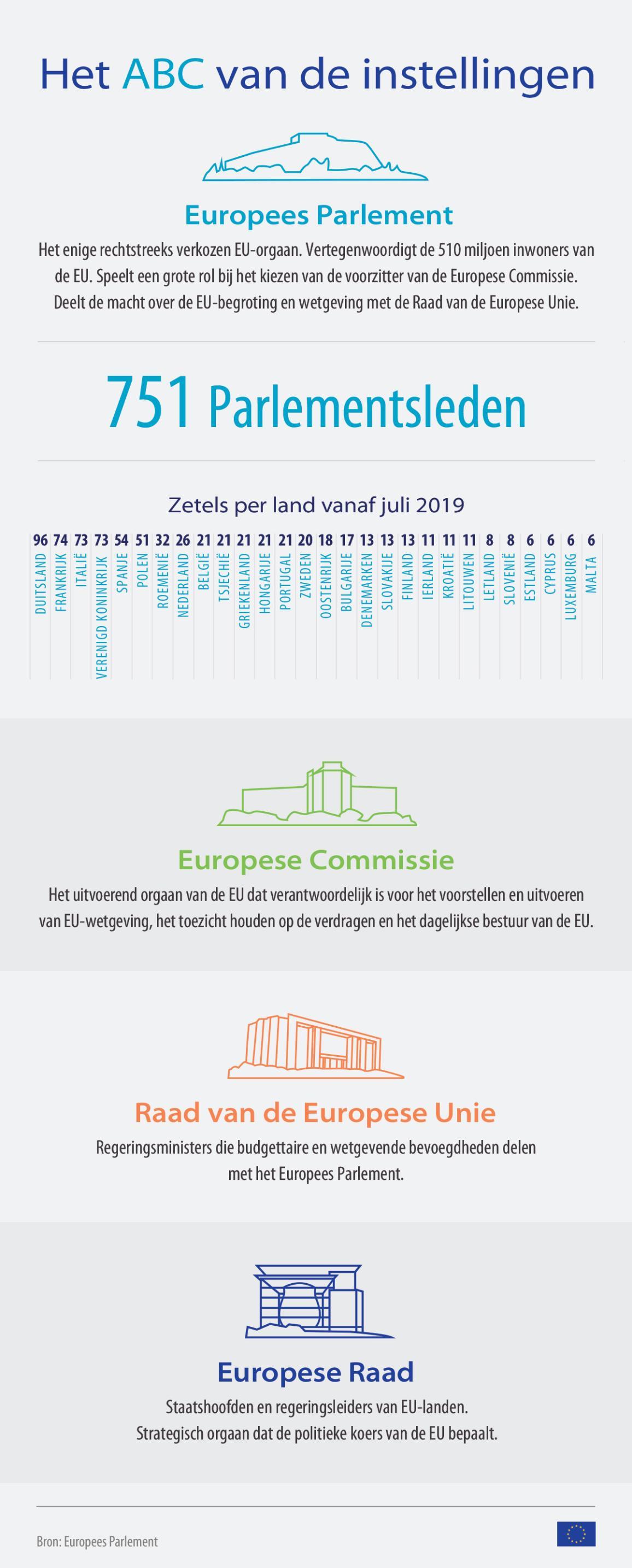 Infografiek over de Europese instellingen.