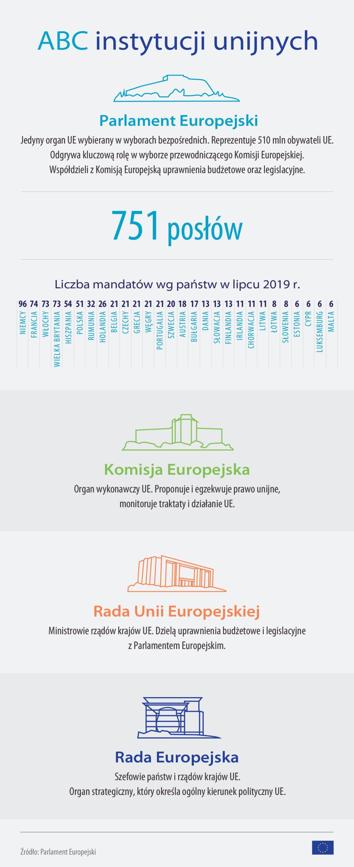 Infografika prezentująca różnice między instytucjami Unii Europejskiej