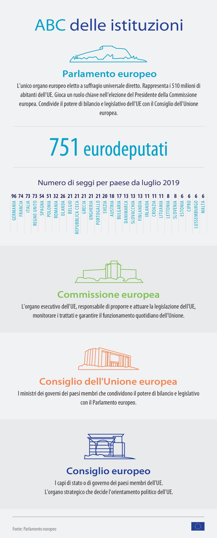 Le istituzioni esistono per servire i cittadini e gli Stati membri, ma come funzionano? Per capirlo meglio come, guarda la nostra infografica