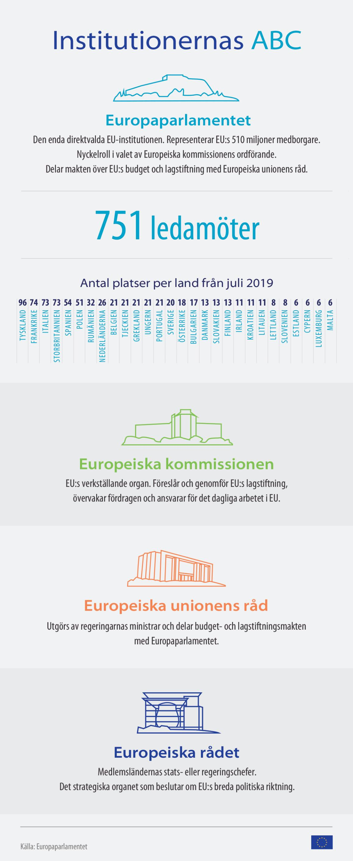 Nyhetsgrafik om EU-institutionernas ABC © European Union 2019 -EP