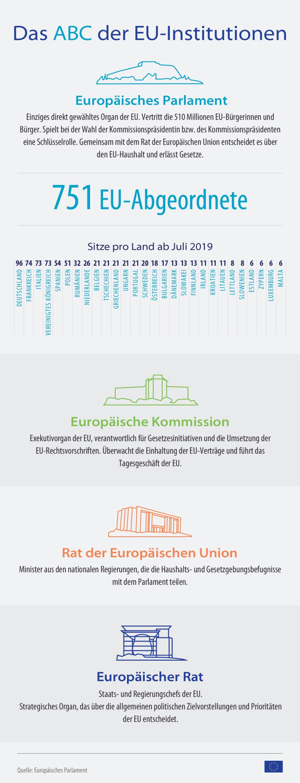 Diese Infografik gibt einen kurzen Überblick über die einzelnen EU-Institutionen.
