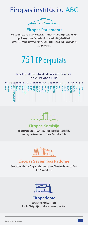 Svarīgākais par Eiropas Savienības institūciju darbu mūsu infografikā © European Union 2019-EP.