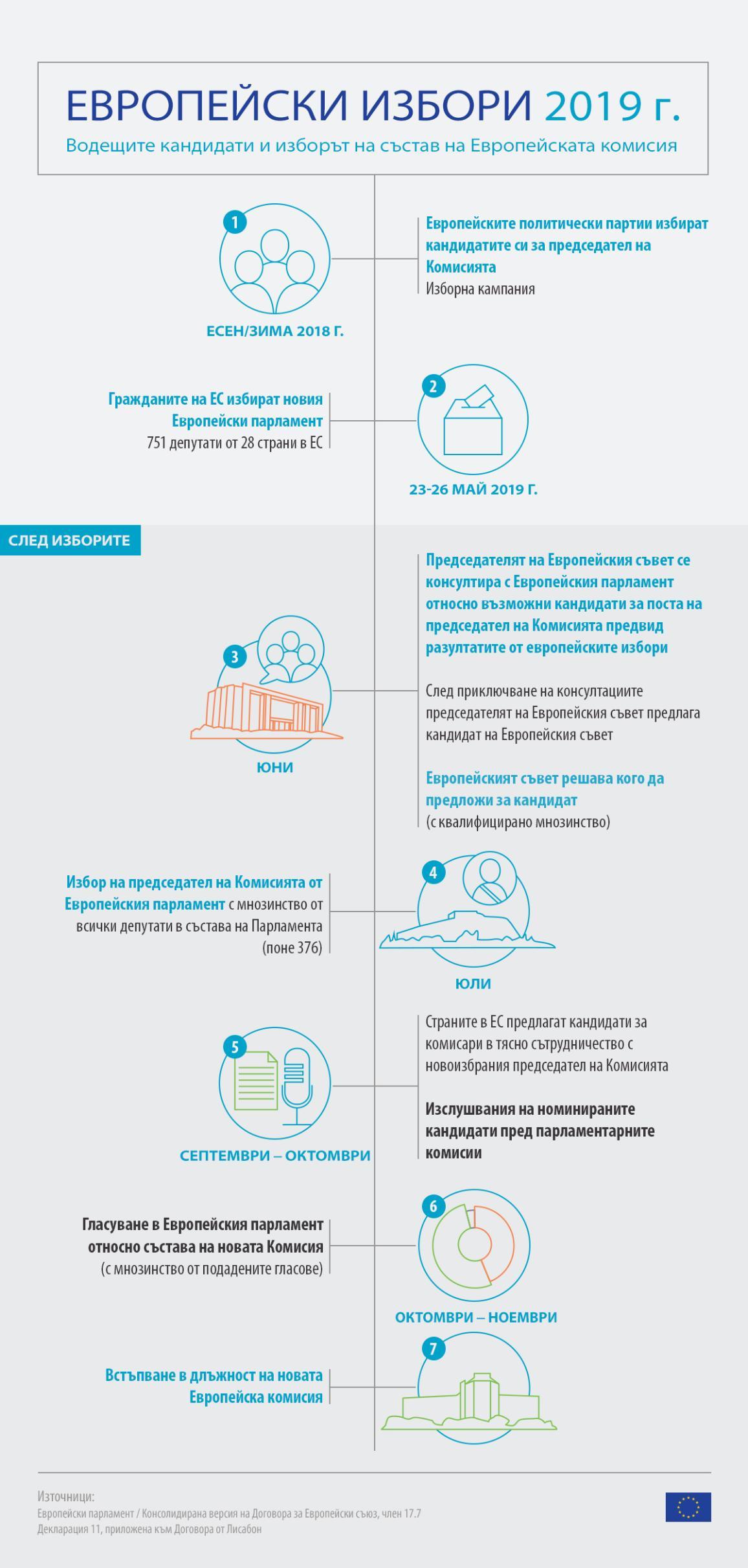 Инфографика: Европейски избори 2019 г.: Водещите кандидати и изборът на състав на Европейската комисия