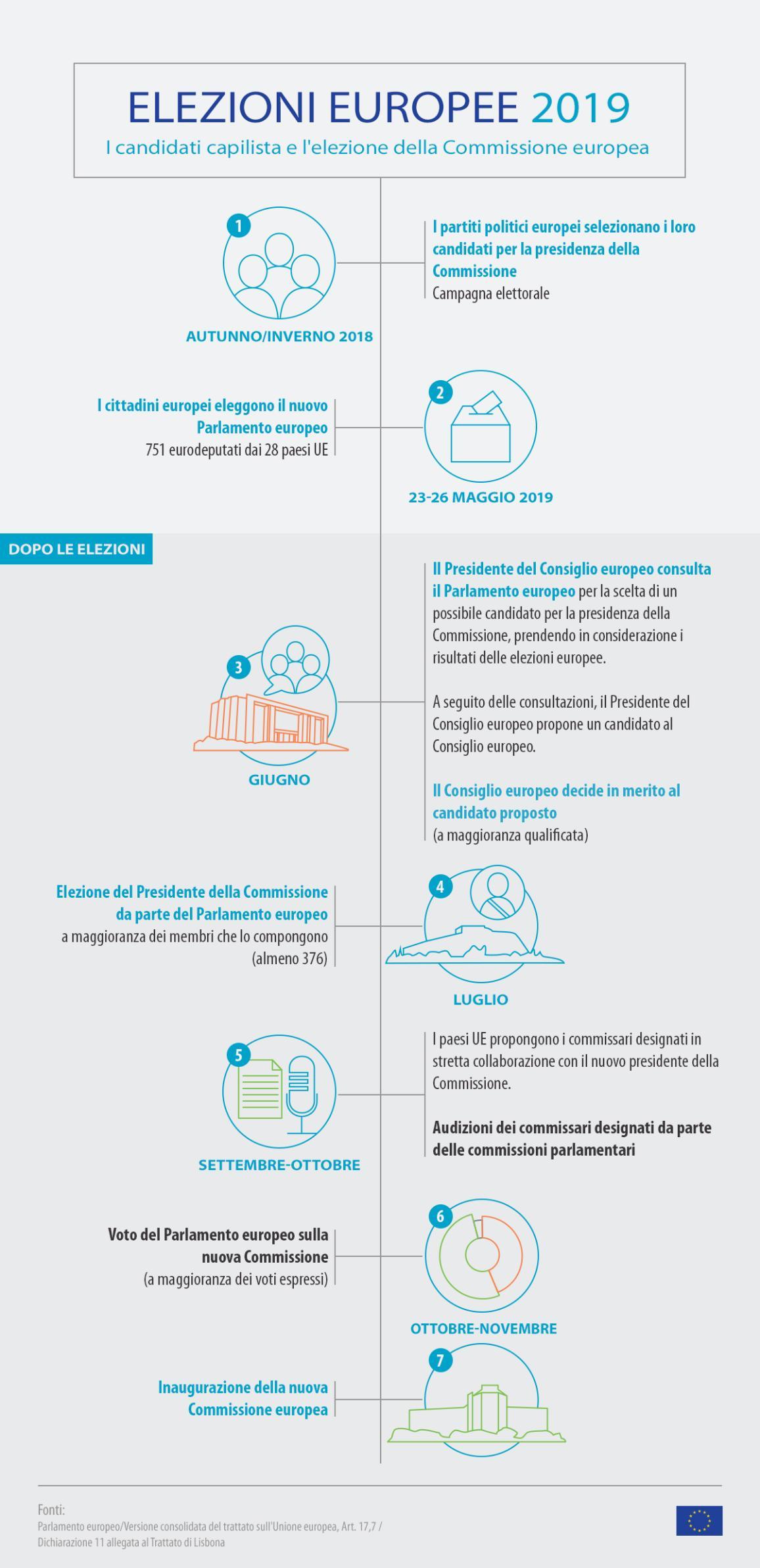 Infografica sulla cronologia dei passaggi successivi alle elezioni europee