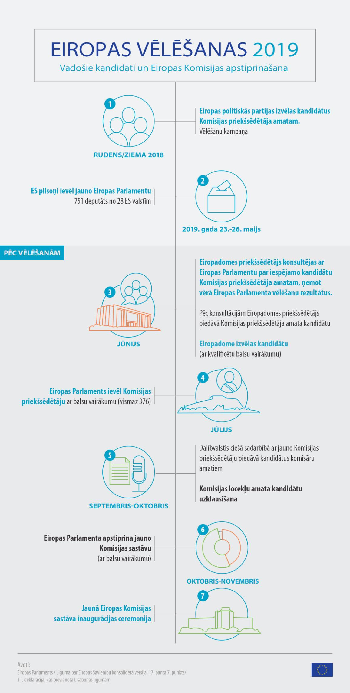 Infografika: Eiropas vēlēšanas un Eiropas Komisijas apstiprināšana.