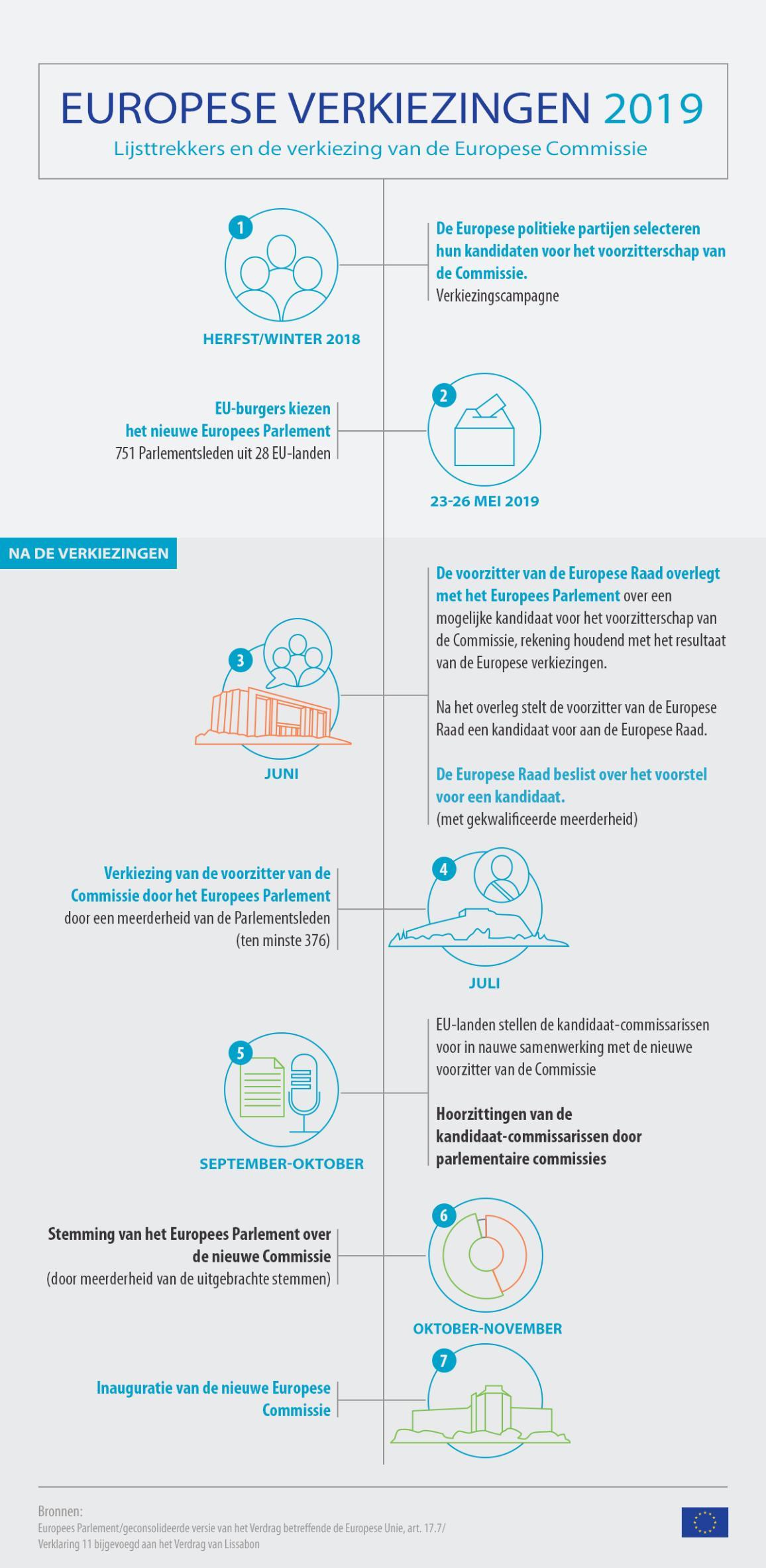 Infografiek over de tijdlijn van de Europese verkiezingen 2019.