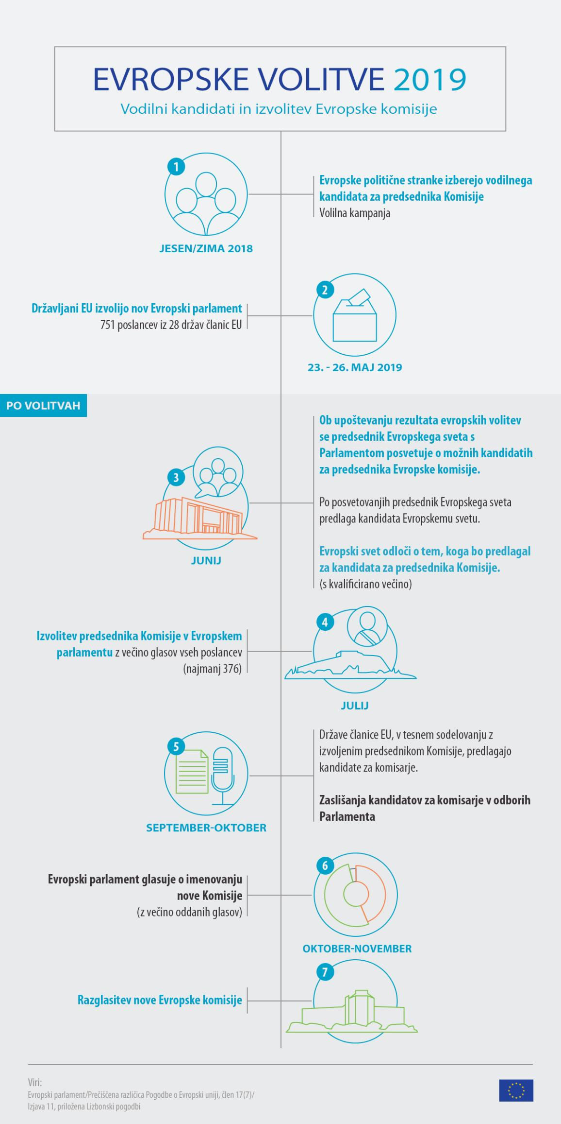 Infographic on European election 2019 - timeline