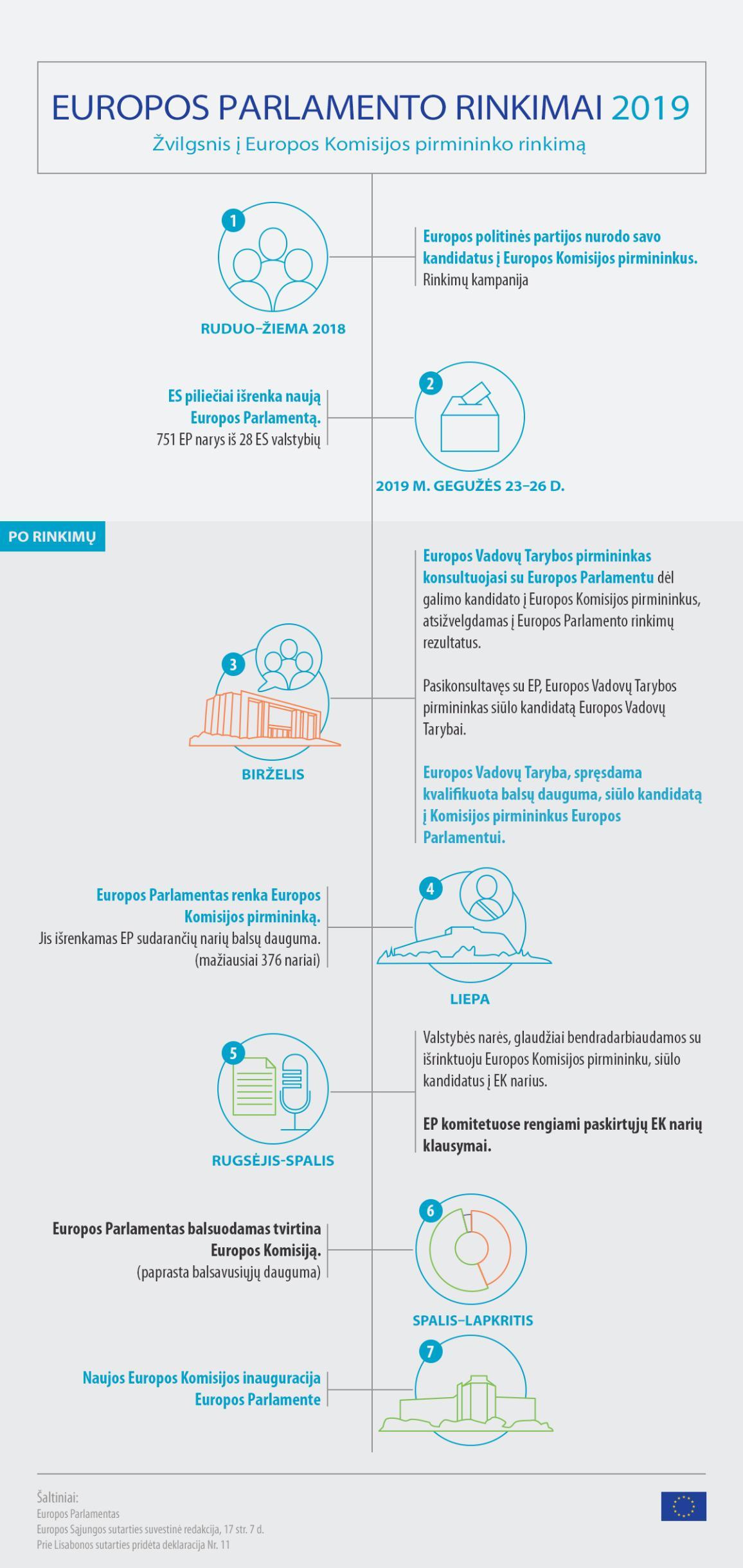 Infografikas: Europos Parlamento rinkimai ir Europos Komisijos formavimo procesas