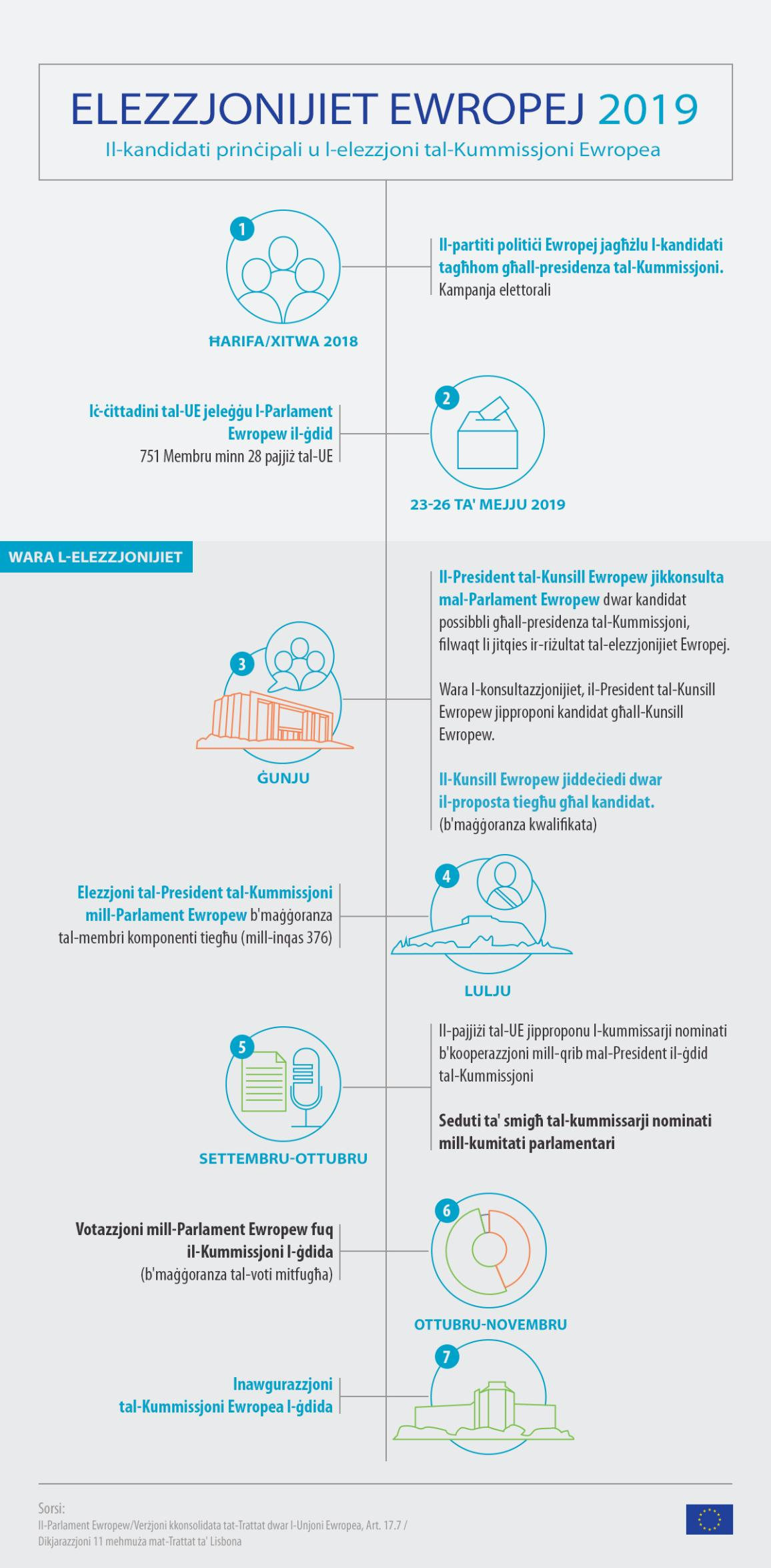 Infographic on European elections 2019 - Timeline