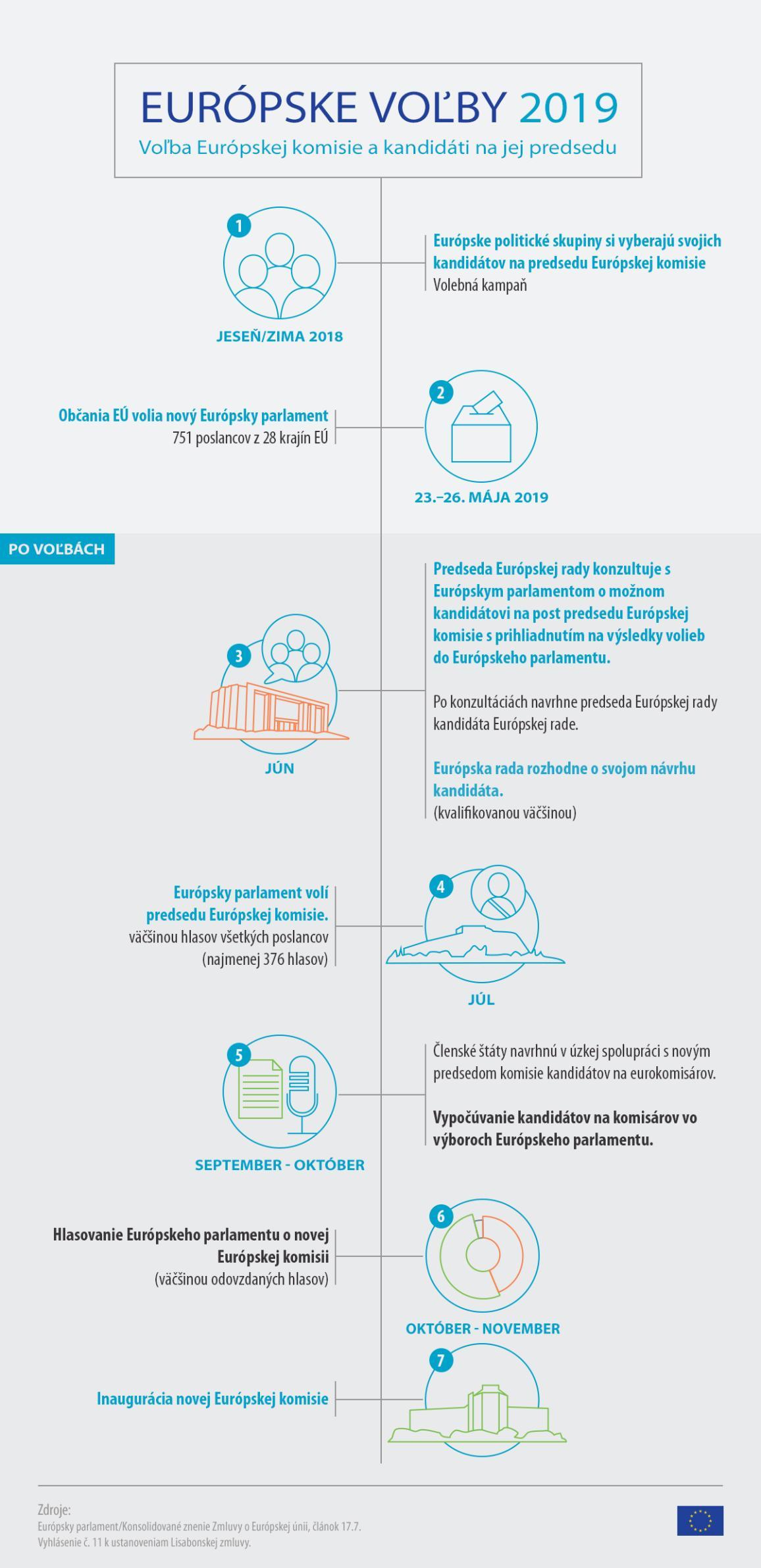 Infografika - čo predchádza a nasleduje európskym voľbám