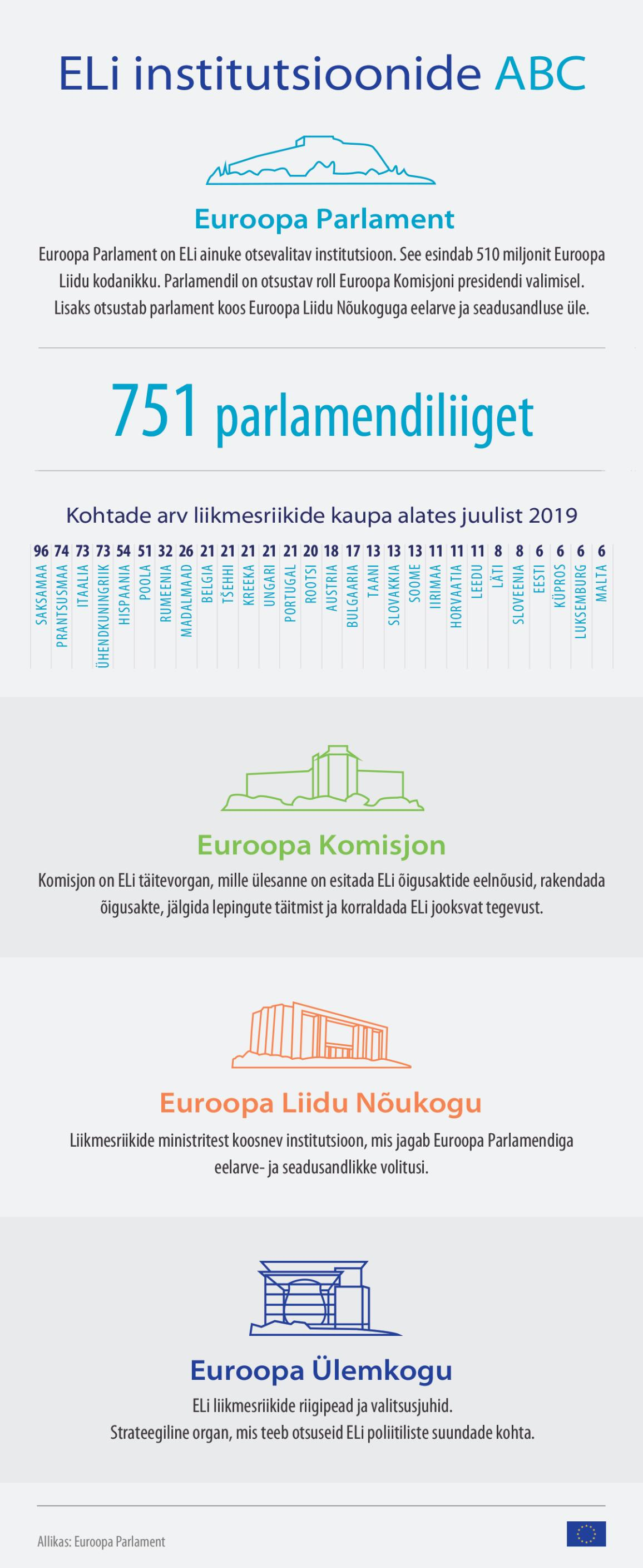infographic on European election 2019 - ABC of the institutions