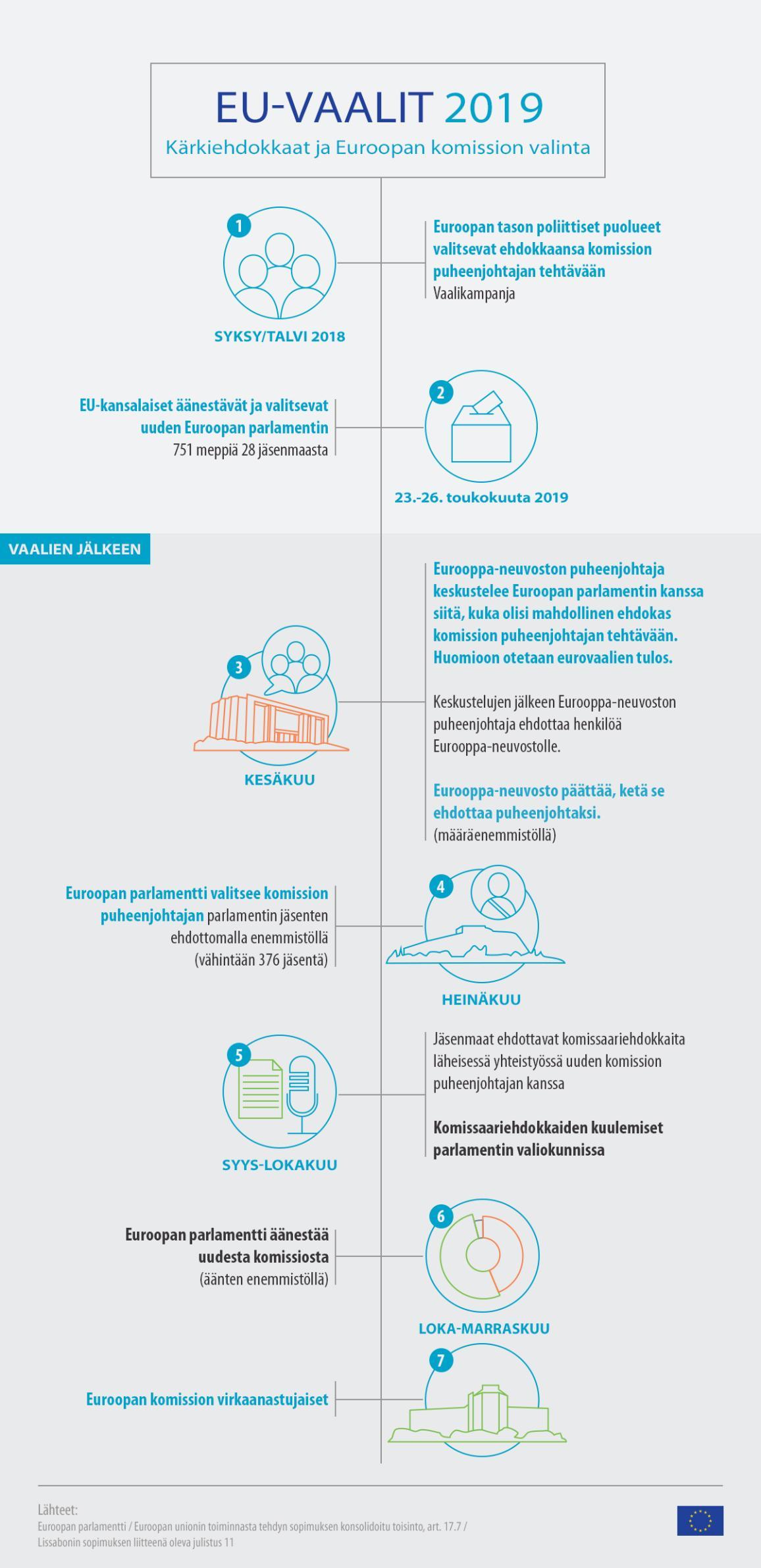 Infografiikka: EU-vaalien 2019 aikajana