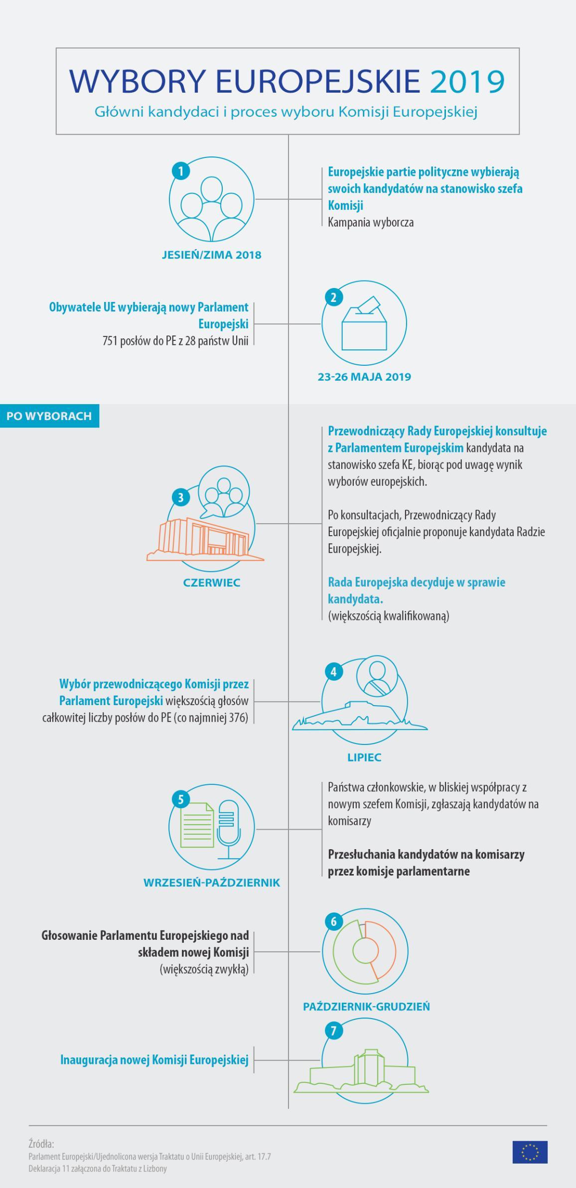 Infografika o wyborach europejskich 2019