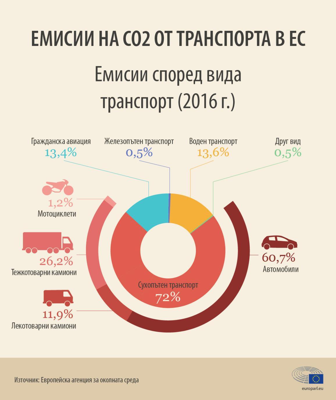Инфографика: Емисии на въглероден диоксид според вида транспорт