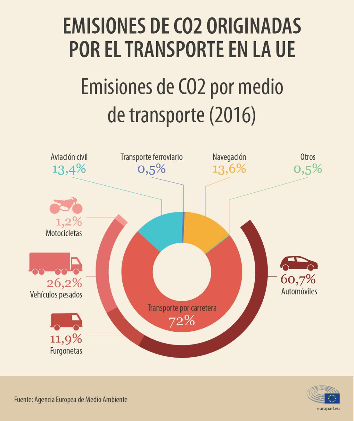 Infografia: los coches suponen el 60% de las emisiones del transporte