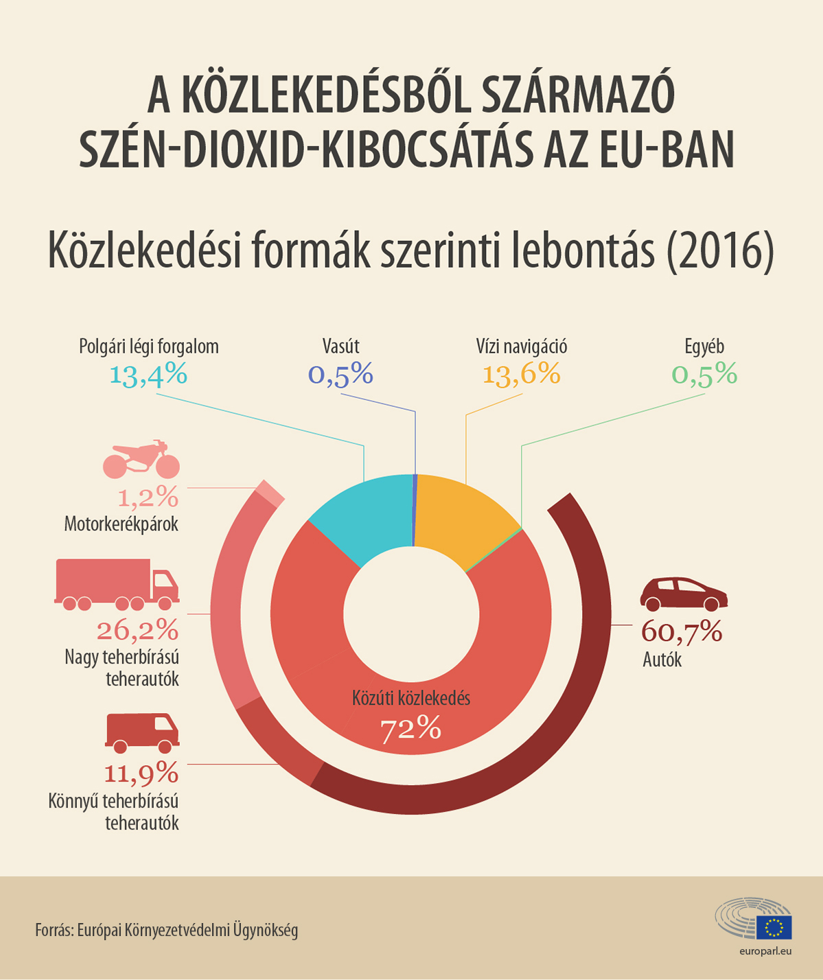 A közlekedésből származó szén-dioxid-kibocsétés az EU-ban